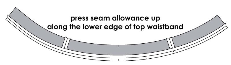 How to Attach a Curved Waistline to the Waistband - Step 2