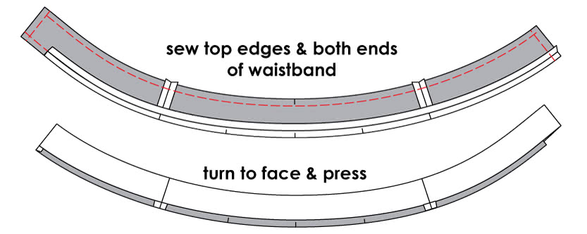 How to Attach a Curved Waistline to the Waistband - Step 3