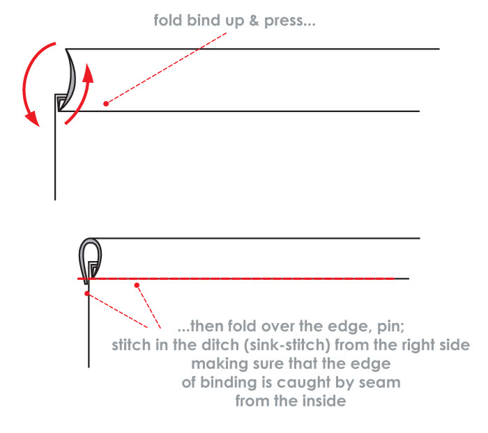 How to Sew Double Binding - Steps 3, 4 & 5