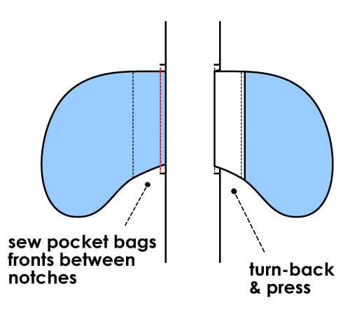How to Sew Inseam Pockets - Step 2