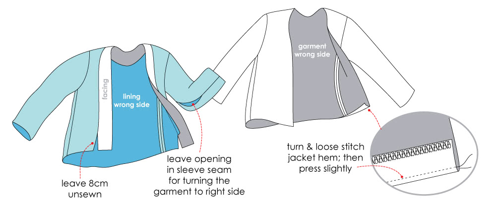 How to Sew A Jacket or Coats Lining into its Hem - Step 1