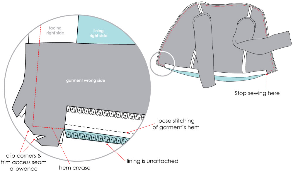 How to Sew A Jacket or Coats Lining into its Hem - Step 2