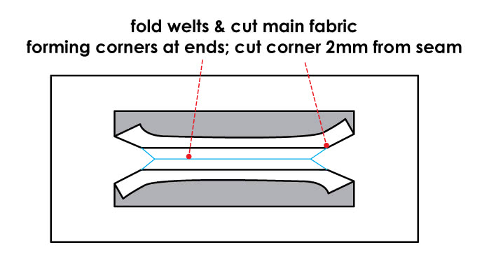 How to Sew Welted Pockets - Step 2